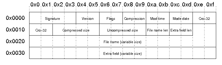 The structure of a PKZip file