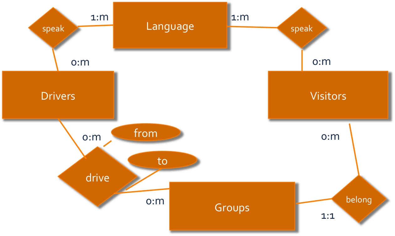 Erd visual paradigm as we saw in visual paradigm as you begin to implement the database design from an entity relationship design into a uml design which can lead directly pooptronica Image collections